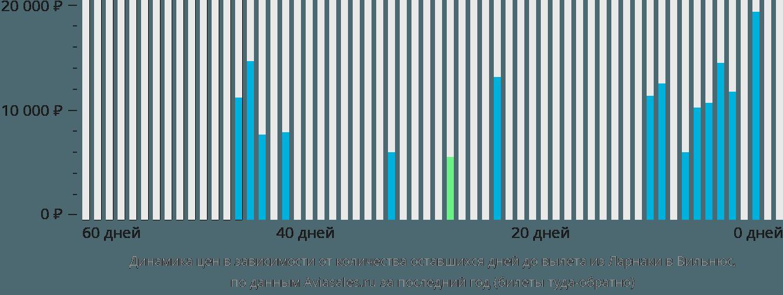 Динамика цен в зависимости от количества оставшихся дней до вылета из Ларнаки в Вильнюс