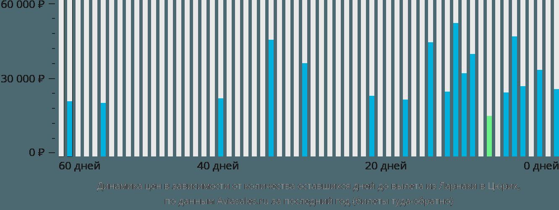 Динамика цен в зависимости от количества оставшихся дней до вылета из Ларнаки в Цюрих