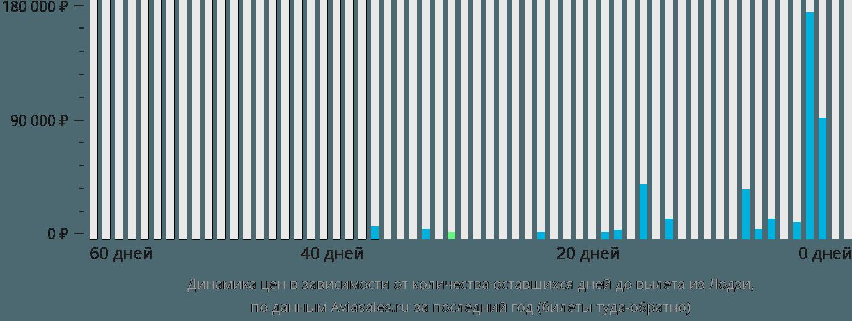 Динамика цен в зависимости от количества оставшихся дней до вылета из Лодзи