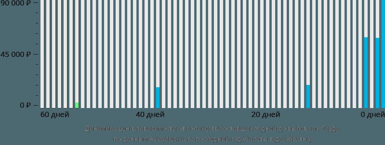 Динамика цен в зависимости от количества оставшихся дней до вылета из Лурда