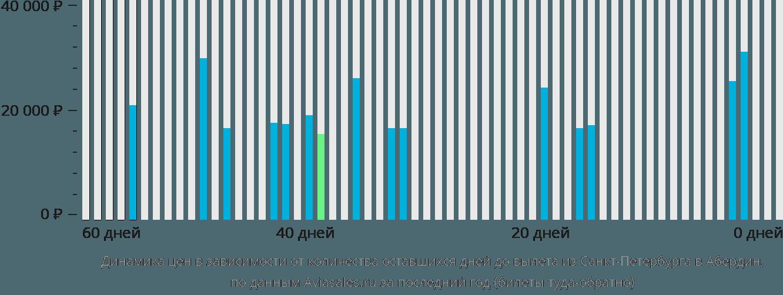 Динамика цен в зависимости от количества оставшихся дней до вылета из Санкт-Петербурга в Абердин