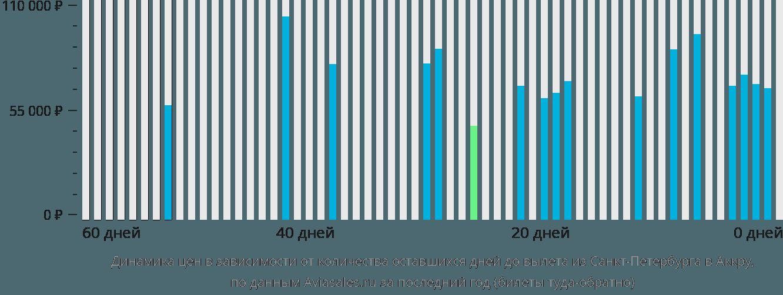 Динамика цен в зависимости от количества оставшихся дней до вылета из Санкт-Петербурга в Аккру