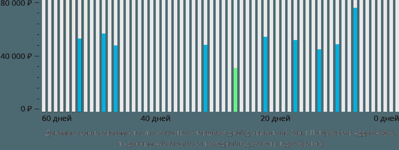 Динамика цен в зависимости от количества оставшихся дней до вылета из Санкт-Петербурга в Аддис-Абебу