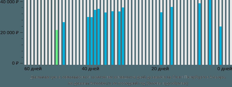 Динамика цен в зависимости от количества оставшихся дней до вылета из Санкт-Петербурга в Альгеро