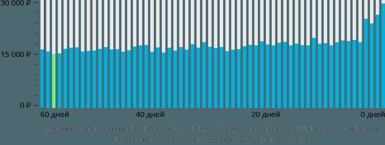 Динамика цен в зависимости от количества оставшихся дней до вылета из Санкт-Петербурга в Амстердам
