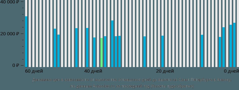Динамика цен в зависимости от количества оставшихся дней до вылета из Санкт-Петербурга в Анкону