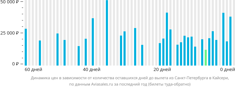 Динамика цен в зависимости от количества оставшихся дней до вылета из Санкт-Петербурга в Кайсери