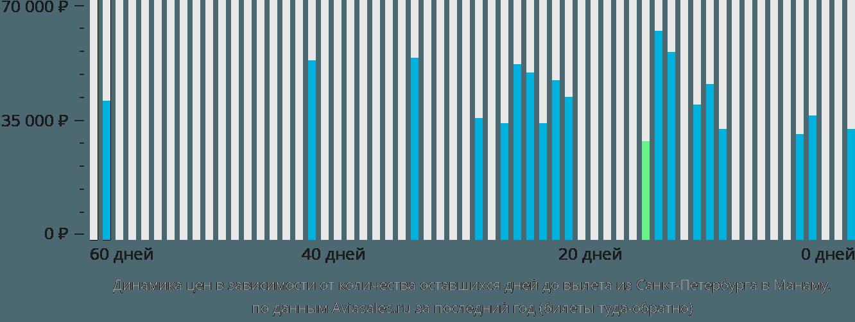 Динамика цен в зависимости от количества оставшихся дней до вылета из Санкт-Петербурга в Манаму