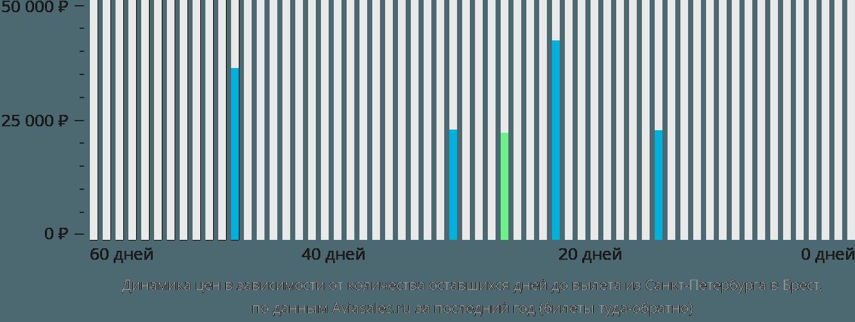 Динамика цен в зависимости от количества оставшихся дней до вылета из Санкт-Петербурга в Брест