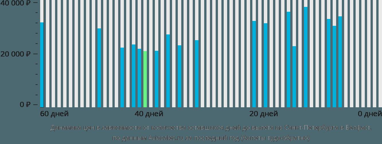 Динамика цен в зависимости от количества оставшихся дней до вылета из Санкт-Петербурга в Белфаст
