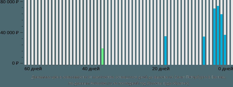 Динамика цен в зависимости от количества оставшихся дней до вылета из Санкт-Петербурга в Бастию