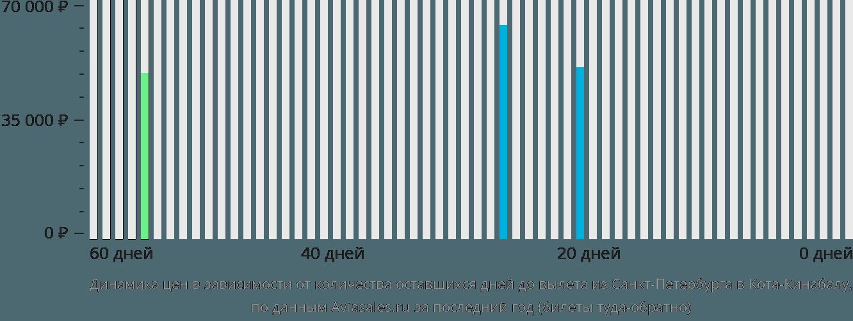 Динамика цен в зависимости от количества оставшихся дней до вылета из Санкт-Петербурга в Кота-Кинабалу