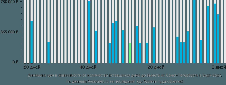 Динамика цен в зависимости от количества оставшихся дней до вылета из Санкт-Петербурга в Бора-Бора