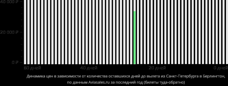 Динамика цен в зависимости от количества оставшихся дней до вылета из Санкт-Петербурга в Берлингтон