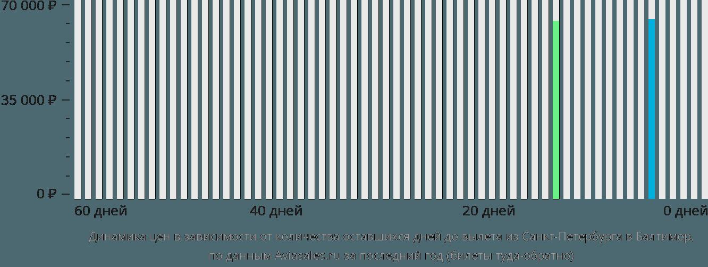 Динамика цен в зависимости от количества оставшихся дней до вылета из Санкт-Петербурга в Балтимор