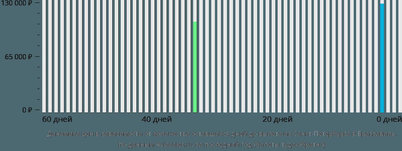 Динамика цен в зависимости от количества оставшихся дней до вылета из Санкт-Петербурга в Браззавиль