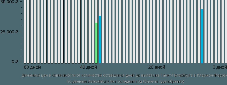 Динамика цен в зависимости от количества оставшихся дней до вылета из Санкт-Петербурга в Клермон-Ферран