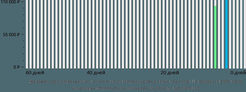 Динамика цен в зависимости от количества оставшихся дней до вылета из Санкт-Петербурга в Крайстчерч