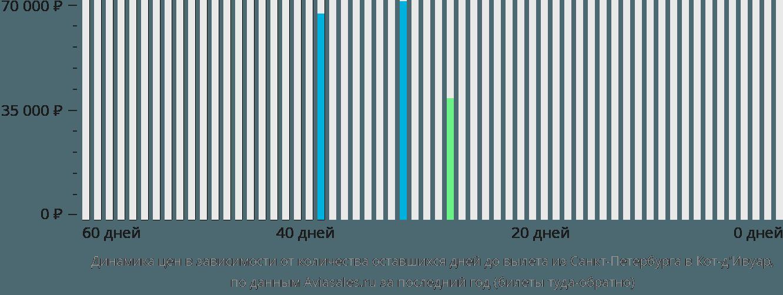 Динамика цен в зависимости от количества оставшихся дней до вылета из Санкт-Петербурга в Кот д'Ивуар
