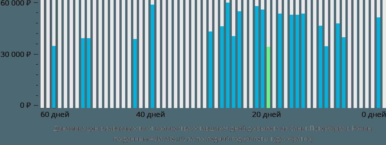 Динамика цен в зависимости от количества оставшихся дней до вылета из Санкт-Петербурга в Кочин