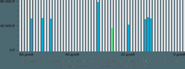 Динамика цен в зависимости от количества оставшихся дней до вылета из Санкт-Петербурга в Ковингтон