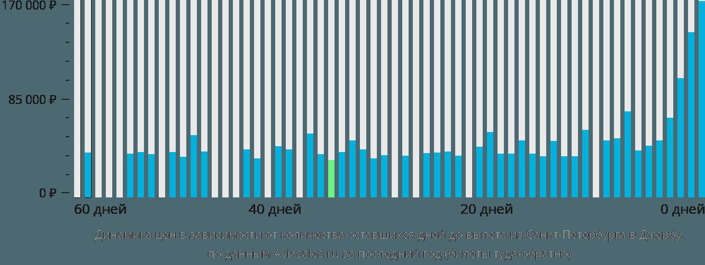 Динамика цен в зависимости от количества оставшихся дней до вылета из Санкт-Петербурга в Джербу
