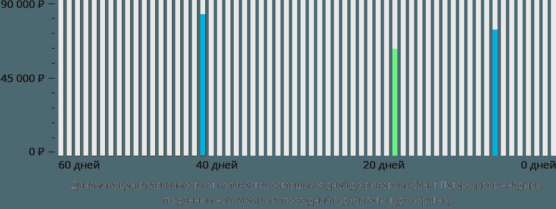 Динамика цен в зависимости от количества оставшихся дней до вылета из Санкт-Петербурга в Анадырь