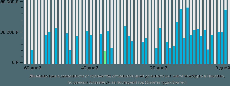 Динамика цен в зависимости от количества оставшихся дней до вылета из Санкт-Петербурга в Никосию