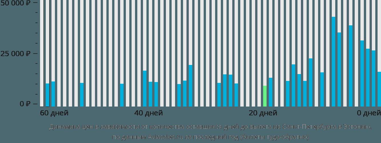 Динамика цен в зависимости от количества оставшихся дней до вылета из Санкт-Петербурга в Эстонию