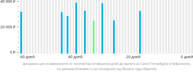 Динамика цен в зависимости от количества оставшихся дней до вылета из Санкт-Петербурга в Кефалинию
