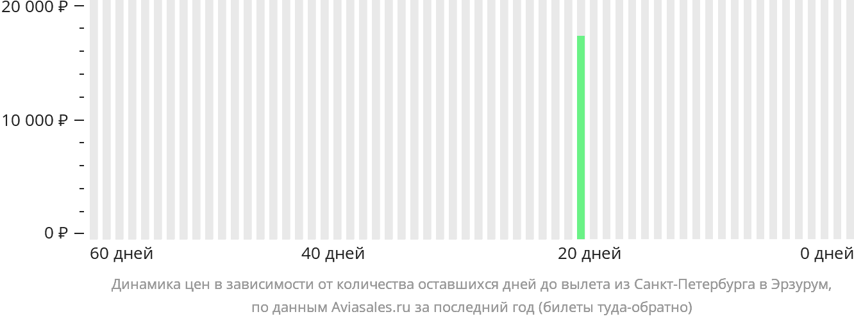 Динамика цен в зависимости от количества оставшихся дней до вылета из Санкт-Петербурга в Эрзурум