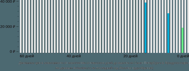 Динамика цен в зависимости от количества оставшихся дней до вылета из Санкт-Петербурга в Фридрихсхафен