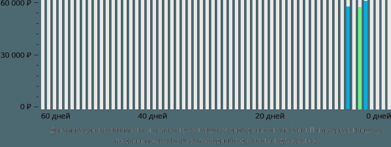 Динамика цен в зависимости от количества оставшихся дней до вылета из Санкт-Петербурга в Киншасу