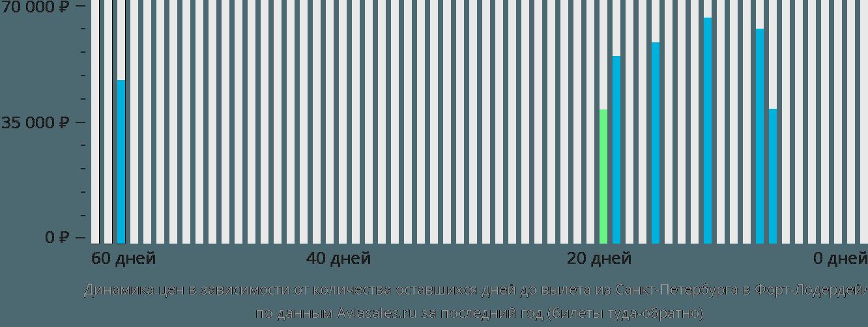 Динамика цен в зависимости от количества оставшихся дней до вылета из Санкт-Петербурга в Форт-Лодердейл