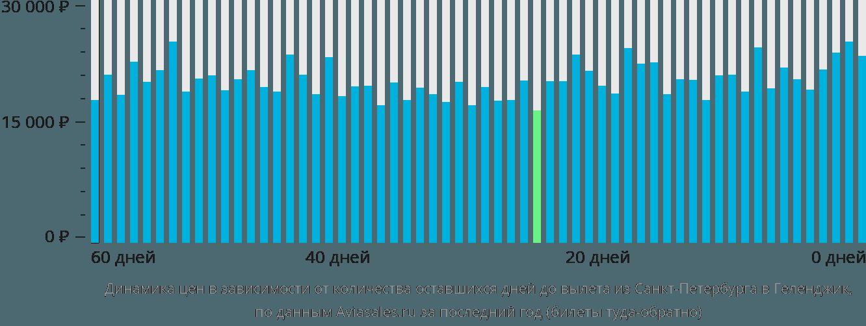 Динамика цен в зависимости от количества оставшихся дней до вылета из Санкт-Петербурга в Геленджик