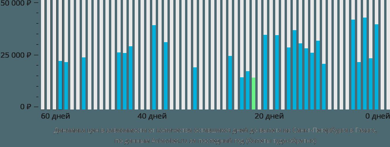 Динамика цен в зависимости от количества оставшихся дней до вылета из Санкт-Петербурга в Глазго