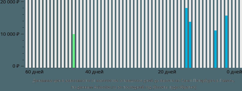 Динамика цен в зависимости от количества оставшихся дней до вылета из Санкт-Петербурга в Гомель