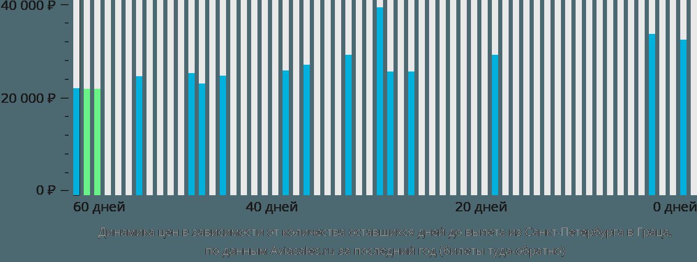 Динамика цен в зависимости от количества оставшихся дней до вылета из Санкт-Петербурга в Граца