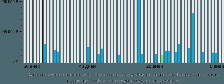 Динамика цен в зависимости от количества оставшихся дней до вылета из Санкт-Петербурга в Гонолулу