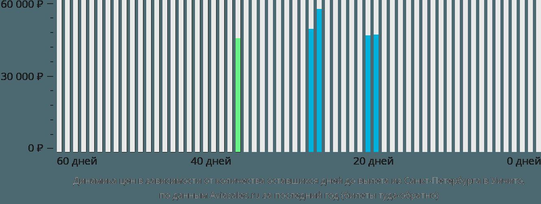 Динамика цен в зависимости от количества оставшихся дней до вылета из Санкт-Петербурга в Уичито