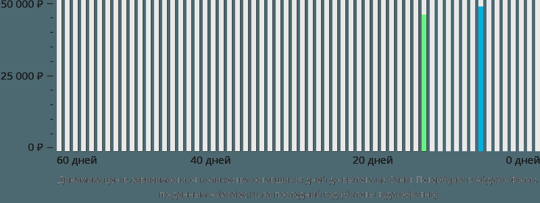 Динамика цен в зависимости от количества оставшихся дней до вылета из Санкт-Петербурга в Айдахо-Фоллс