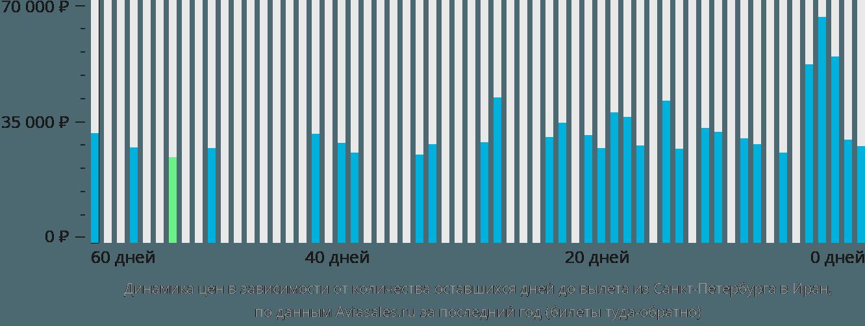 Динамика цен в зависимости от количества оставшихся дней до вылета из Санкт-Петербурга в Иран