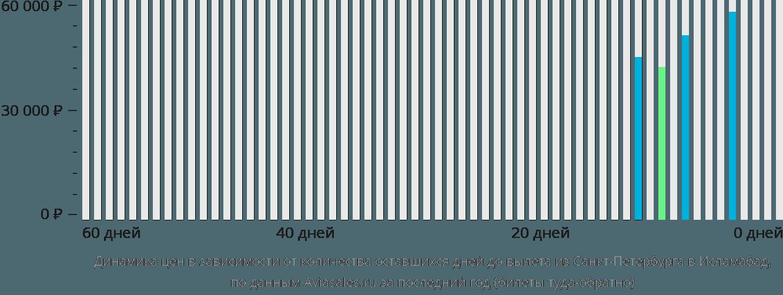 Динамика цен в зависимости от количества оставшихся дней до вылета из Санкт-Петербурга в Исламабад