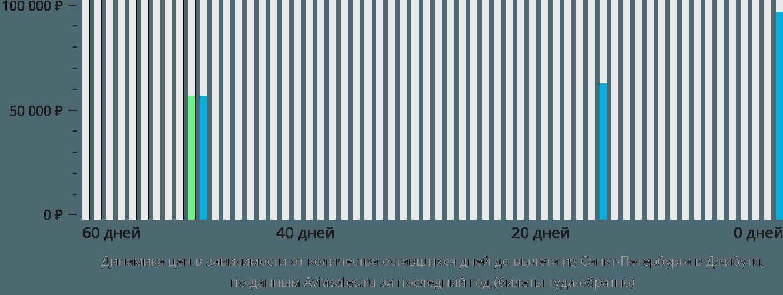 Динамика цен в зависимости от количества оставшихся дней до вылета из Санкт-Петербурга в Джибути