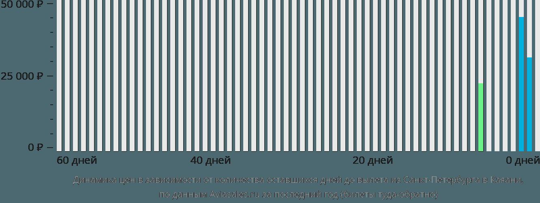 Динамика цен в зависимости от количества оставшихся дней до вылета из Санкт-Петербурга в Каяани