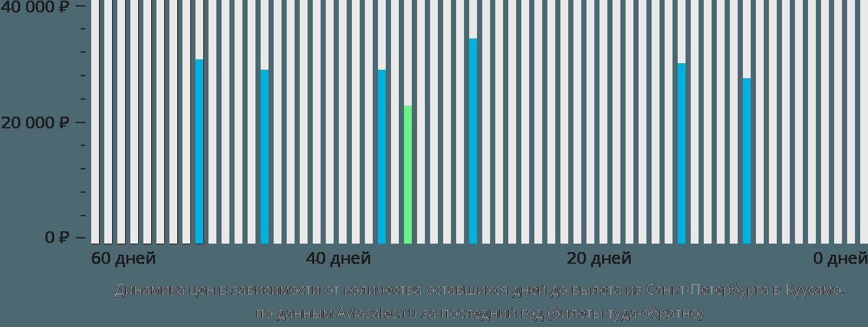 Динамика цен в зависимости от количества оставшихся дней до вылета из Санкт-Петербурга в Куусамо