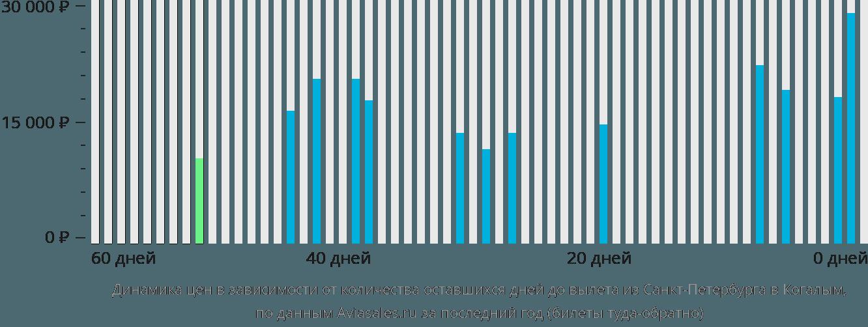 Динамика цен в зависимости от количества оставшихся дней до вылета из Санкт-Петербурга в Когалым