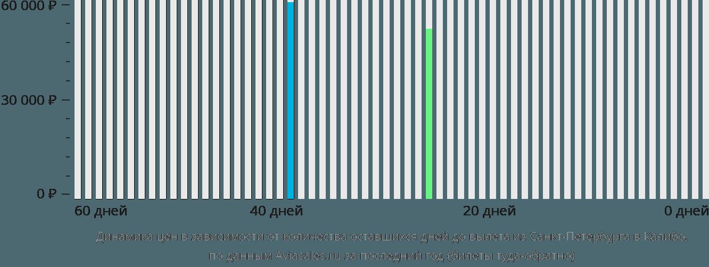 Динамика цен в зависимости от количества оставшихся дней до вылета из Санкт-Петербурга в Калибо