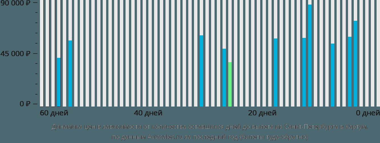 Динамика цен в зависимости от количества оставшихся дней до вылета из Санкт-Петербурга в Хартум