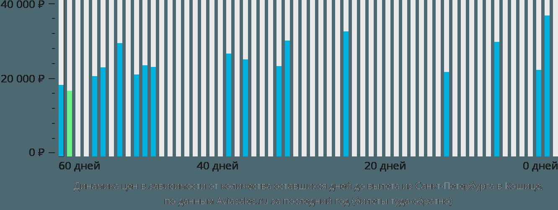 Динамика цен в зависимости от количества оставшихся дней до вылета из Санкт-Петербурга в Кошице